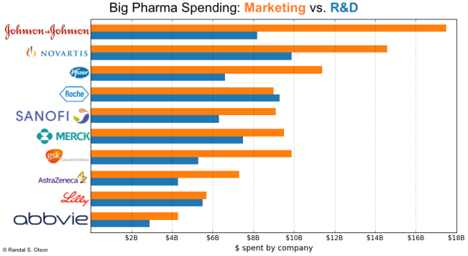 big-pharma-revenue-spending-breakdown
